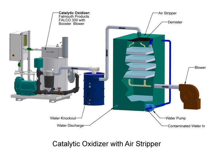 Catalytic oxidizer with air stripper
