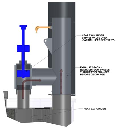 Heat exchanger bypass open image